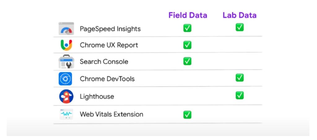 Lab data vs. field data